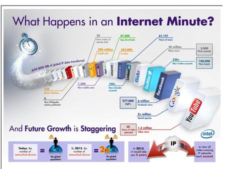Guess what happens in an Internet minute? 204 million emails are sent, six million Facebook pages are viewed and 1.3 million YouTube clips are downloaded.