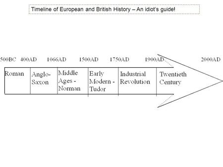 Timeline of European and British History – An idiot's guide!