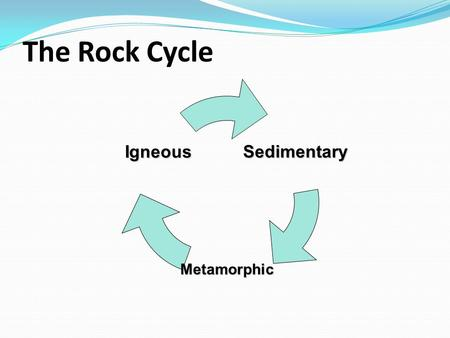 The Rock Cycle.