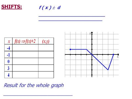 SHIFTS: f ( x )  d ________________________ _______________________ Result for the whole graph _________________________.