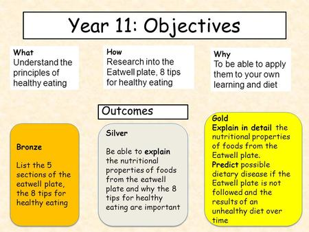 Year 11: Objectives What Understand the principles of healthy eating How Research into the Eatwell plate, 8 tips for healthy eating Why To be able to apply.