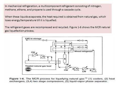 In mechanical refrigeration, a multicomponent refrigerant consisting of nitrogen, methane, ethane, and propane is used through a cascade cycle. When these.