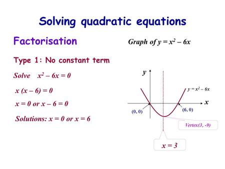 Solving quadratic equations Factorisation Type 1: No constant term Solve x 2 – 6x = 0 x (x – 6) = 0 x = 0 or x – 6 = 0 Solutions: x = 0 or x = 6 Graph.