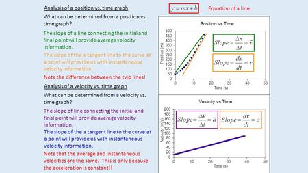 Analysis of a position vs. time graph Analysis of a velocity vs. time graph What can be determined from a position vs. time graph? What can be determined.