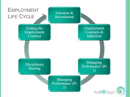 1 Selection & Recruitment Employment Contracts & Induction Managing Performance (Pt 1) Managing Performance (Pt 2) Disciplinary Hearing Ending the Employment.
