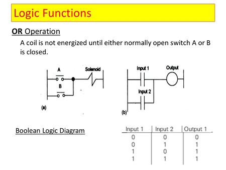 OR Operation A coil is not energized until either normally open switch A or B is closed. Boolean Logic Diagram Logic Functions.