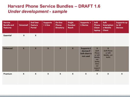 Harvard Phone Service Bundles – DRAFT 1.6 Under development - sample Service Bundle and Features Voicemail End User Feature Portal Supports > 1 line On-line.