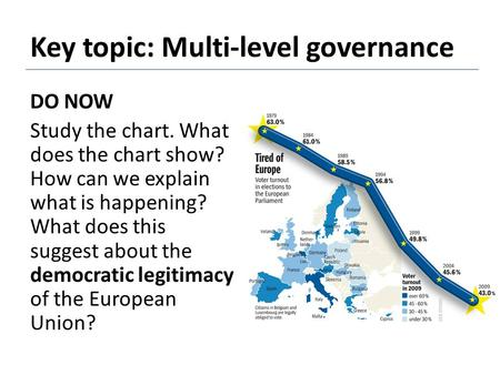 Key topic: Multi-level governance DO NOW Study the chart. What does the chart show? How can we explain what is happening? What does this suggest about.