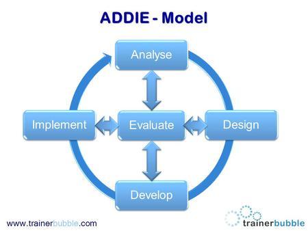 Www.trainerbubble.com AnalyseDesignDevelopImplementEvaluate ADDIE - Model.