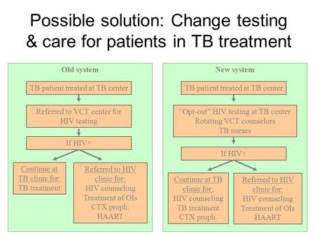 Possible solution: Change testing & care for patients in TB treatment Old system TB patient treated at TB center Referred to VCT center for HIV testing.