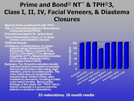 Prime and Bond ® NT ™ & TPH ® 3, Class I, II, IV, Facial Veneers, & Diastema Closures Material: Prime and Bond NT with TPH3 Title: A Clinical Evaluation.
