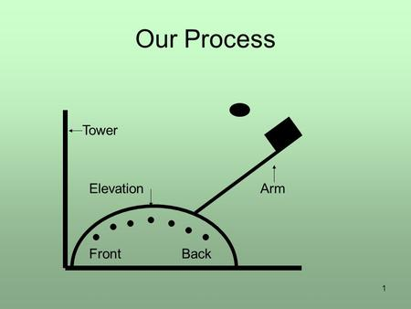1 Our Process ElevationArm Tower FrontBack. 2 Operational Definition Need two things: –a method of measurement or test –a set of criteria for judgment.