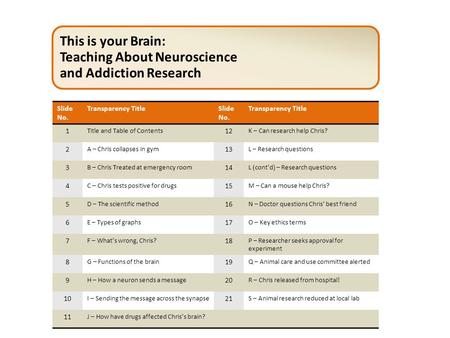 This is your Brain: Teaching About Neuroscience and Addiction Research Slide No. Transparency TitleSlide No. Transparency Title 1 Title and Table of Contents.