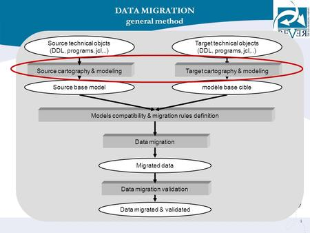 1 Source cartography & modeling Source technical objcts (DDL, programs, jcl,..) DATA MIGRATION general method Models compatibility & migration rules definition.
