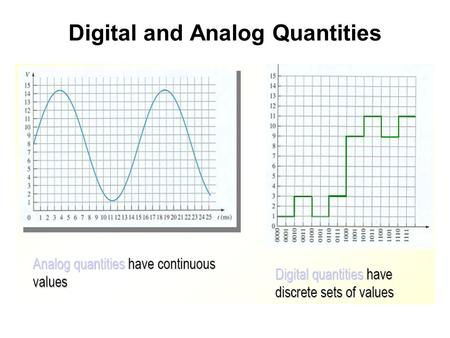 Digital and Analog Quantities. Graph of an analog quantity (temperature versus time).