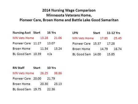 2014 Nursing Wage Comparison Minnesota Veterans Home, Pioneer Care, Broen Home and Battle Lake Good Samaritan Nursing Asst Start 16 Yrs MN Vets Home 13.28.