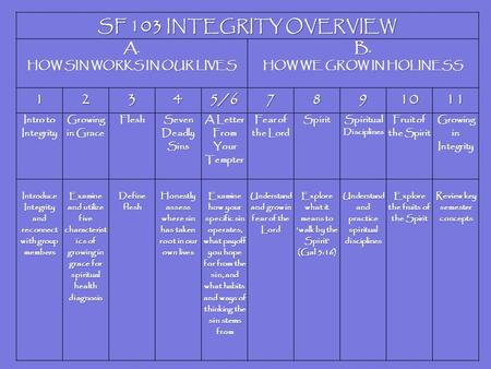 SF 103 INTEGRITY OVERVIEW A. HOW SIN WORKS IN OUR LIVES B. HOW WE GROW IN HOLINESS 12345/67891011 Intro to Integrity Growing in Grace Flesh Seven Deadly.