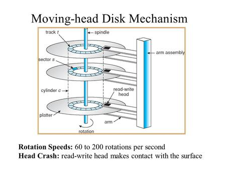 Moving-head Disk Mechanism Rotation Speeds: 60 to 200 rotations per second Head Crash: read-write head makes contact with the surface.