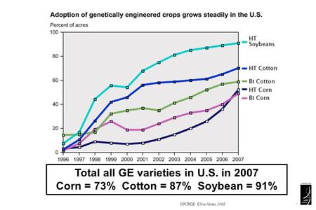 SOURCE: Clive James 2008 www.ers.usda.gov/Data/BiotechCrops / Total all GE varieties in U.S. in 2007 Corn = 73% Cotton = 87% Soybean = 91%