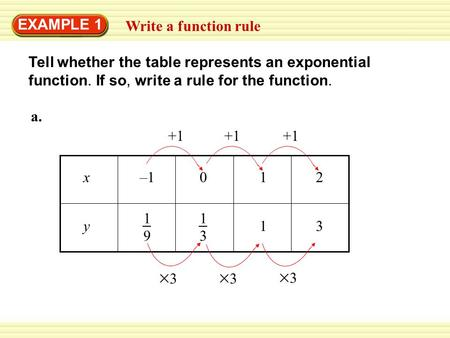 EXAMPLE 1 Write a function rule
