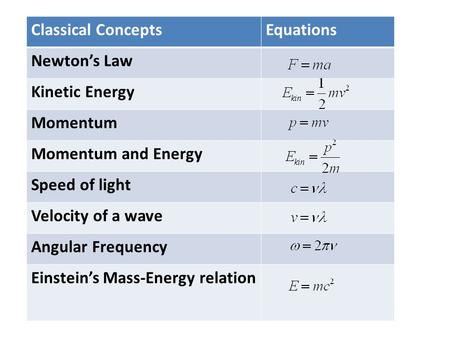 Classical ConceptsEquations Newton's Law Kinetic Energy Momentum Momentum and Energy Speed of light Velocity of a wave Angular Frequency Einstein's Mass-Energy.