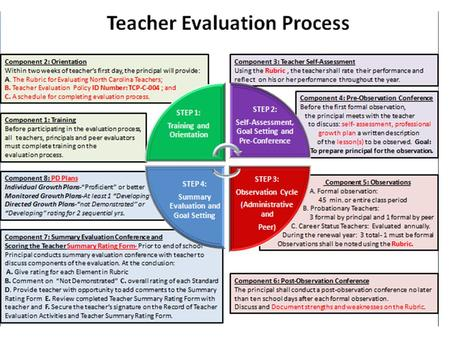 Teacher Evaluation Process Component 1: Training Before participating in the evaluation process, all teachers, principals and peer evaluators must complete.