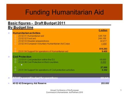 Annual Conference of the European Commission's Humanitarian Aid Partners 2010 1 Funding Humanitarian Aid Basic figures - Draft Budget 2011 By Budget line.