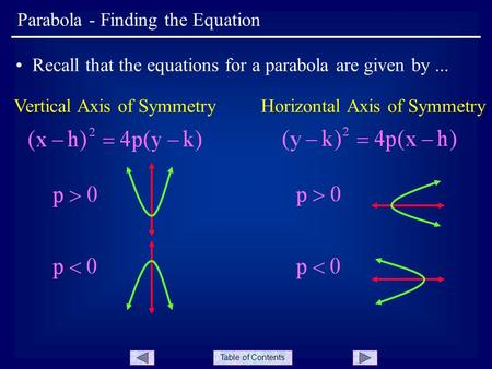Table of Contents Parabola - Finding the Equation Recall that the equations for a parabola are given by... Vertical Axis of SymmetryHorizontal Axis of.