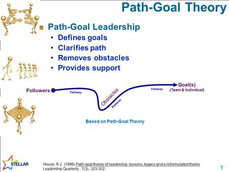 1 Path-Goal Theory Path-Goal Leadership Defines goals Clarifies path Removes obstacles Provides support House, R.J. (1996) Path-goal theory of leadership: