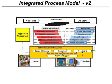 Integrated Process Model - v2. Gartner Hype Cycle for IT Operations Management, 2007.