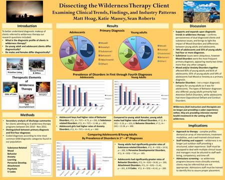 Dissecting the Wilderness Therapy Client Examining Clinical Trends, Findings, and Industry Patterns Matt Hoag, Katie Massey, Sean Roberts Introduction.