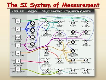 The SI System of Measurement. The Nature of Measurement Part 1 - number Part 2 - scale (unit) Examples: 20 grams 6.63 x 10 -34 Joule·seconds A Measurement.
