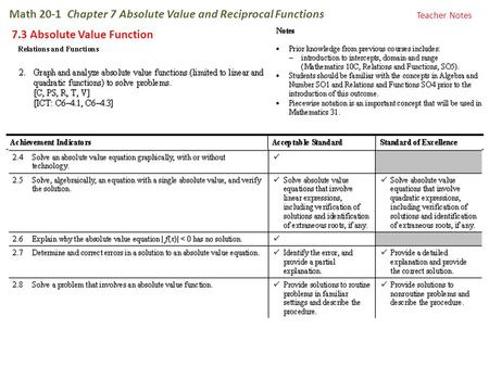 Math 20-1 Chapter 7 Absolute Value and Reciprocal Functions 7.3 Absolute Value Function Teacher Notes.