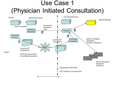 Use Case 1 (Physician Initiated Consultation) Referring Requester Patient Referring Physician Special Handling Specific Discipline Scheduled Workflows.