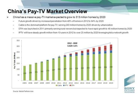 China's Pay-TV Market Overview