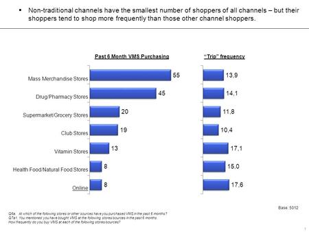 "Past 6 Month VMS Purchasing""Trip"" frequency  Non-traditional channels have the smallest number of shoppers of all channels – but their shoppers tend to."