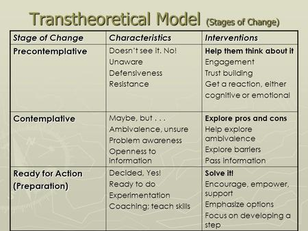 Transtheoretical Model (Stages of Change) Stage of Change CharacteristicsInterventions Precontemplative Doesn't see it. No! Unaware Defensiveness Resistance.