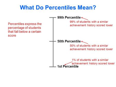 99th Percentile 1st Percentile 50th Percentile What Do Percentiles Mean? Percentiles express the percentage of students that fall below a certain score.