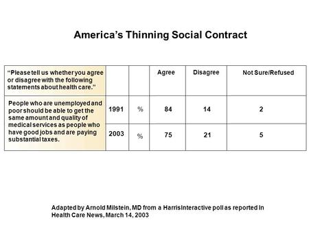 "America's Thinning Social Contract ""Please tell us whether you agree or disagree with the following statements about health care."" AgreeDisagree Not Sure/Refused."