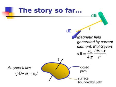 The story so far… dB r dI Magnetic field generated by current element: Biot-Savart I Ampere's law closed path surface bounded by path.