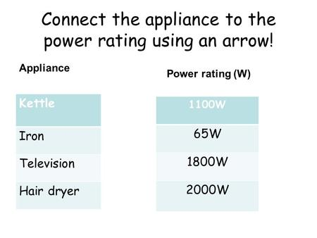 Connect the appliance to the power rating using an arrow! Appliance Kettle Iron Television Hair dryer Power rating (W) 1100W 65W 1800W 2000W.
