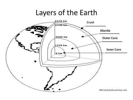 Layers of the Earth Crust Mantle Outer Core Inner Core.