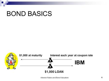Interest Rates and Bond Valuation 1 BOND BASICS IBM $1,000 LOAN Interest each year at coupon rate$1,000 at maturity.