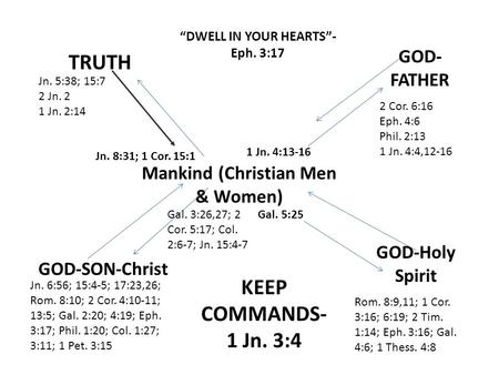"""DWELL IN YOUR HEARTS""- Eph. 3:17 Mankind (Christian Men & Women)"