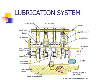 LUBRICATION SYSTEM. Purpose of Lubrication System Lubricate Reduces Friction by creating a thin film(Clearance) between moving parts (Bearings and journals)