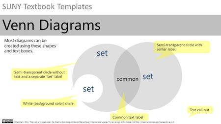 SUNY Textbook Templates Milne Library, 2014. This work is licensed under the Creative Commons Attribution-ShareAlike 4.0 International License. To view.