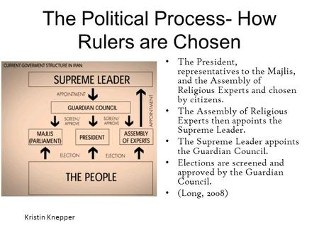 The Political Process- How Rulers are Chosen The President, representatives to the Majlis, and the Assembly of Religious Experts and chosen by citizens.