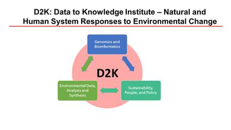 D2K: Data to Knowledge Institute – Natural and Human System Responses to Environmental Change Genomics and Bioinformatics Sustainability, People, and Policy.
