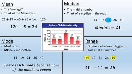 "Mean Mode Median Range The ""average"" Think of the Mean Face Most often MOde = most often The middle number Think of a median in the road Difference between."