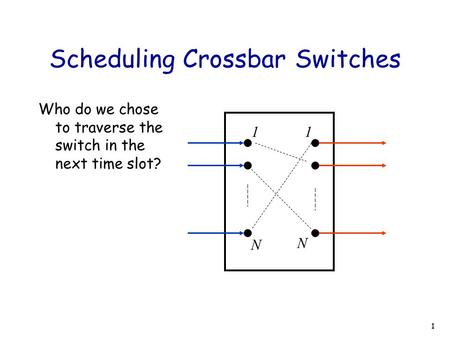1 Scheduling Crossbar Switches Who do we chose to traverse the switch in the next time slot? N N 11.